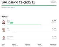 Cuíca (PSB) é eleito prefeito de São José do Calçado (ES)