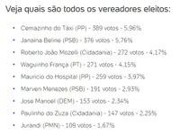 Eleições 2020 - Resultado Vereadores Eleitos